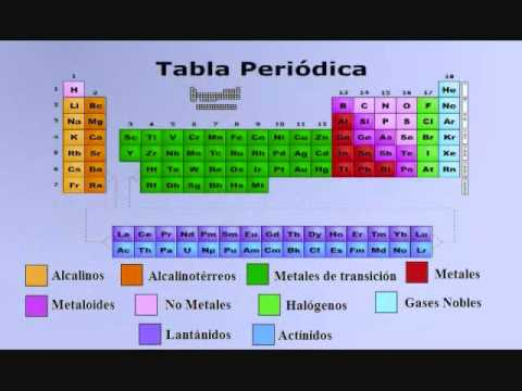 Tutorial de la tabla peridica de los elementos youtube tutorial de la tabla peridica de los elementos urtaz Choice Image