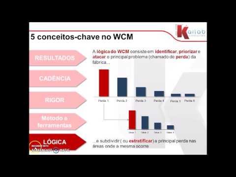WCM princípios gerais parte 1 - 1/22