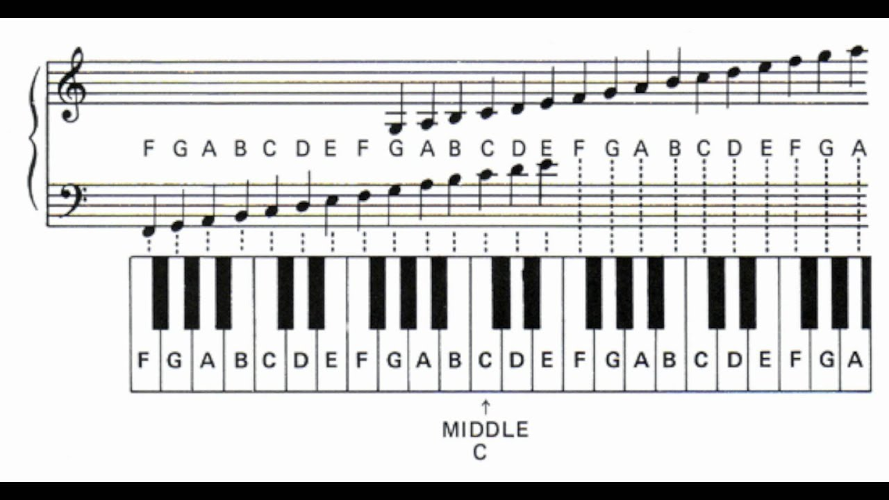Learn the Piano Notes and Letters - YouTube