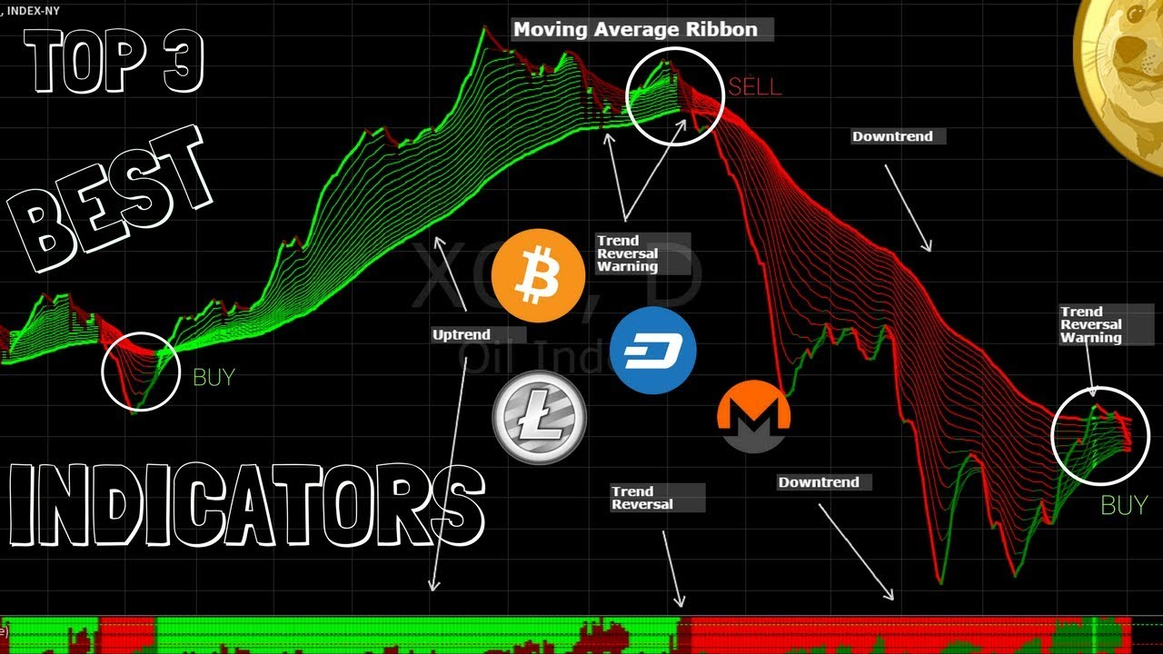 Top 3 Trading Indicators For Easy Profits (Cryptocurrency Edition