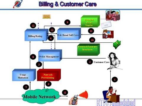 How Billing Is Done in telecom Industry