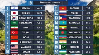 СРАВНИВАЕМ: 20 СТРАН АЗИИ. Где лучше жить: В России, Казахстане, Японии, Азербайджане или Иране?