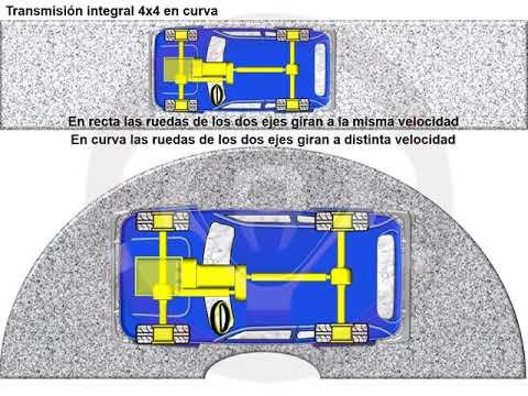Tipos de tecnología 4x4 o de transmisión integral (2/18)