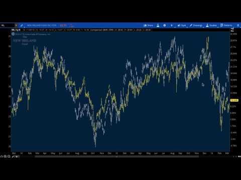 Hedge Fund Secrets - Closed End Fund Arbitrage Trade Example
