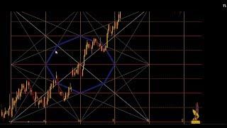 الشرح الكامل لمؤشر التحليل الزمني Shepherd Hamada Salam Price Time v1.2