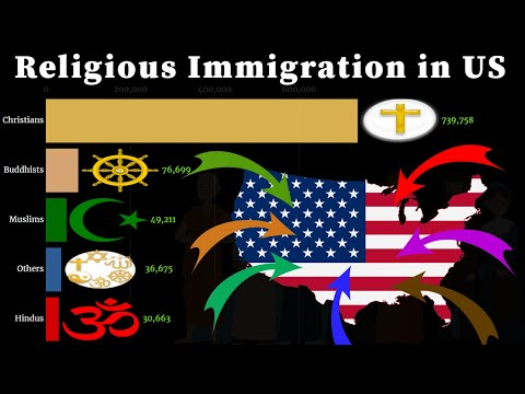 Religious Immigration In The United State 1988 - 2020   Religions Of Immigrants To The US