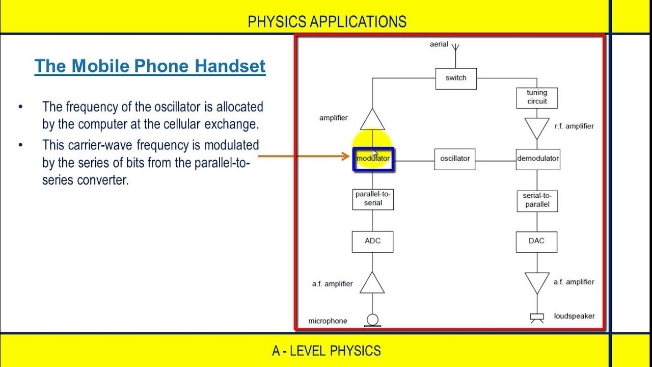 ALevel Physics Applications: Block diagram of the mobile