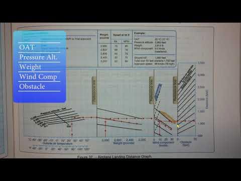 Ep. 69: Landing Distance Chart | FAA Test Prep | Written Prep