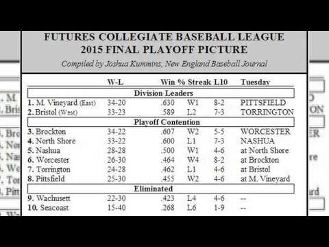 Futures League Minute 8/10/2015