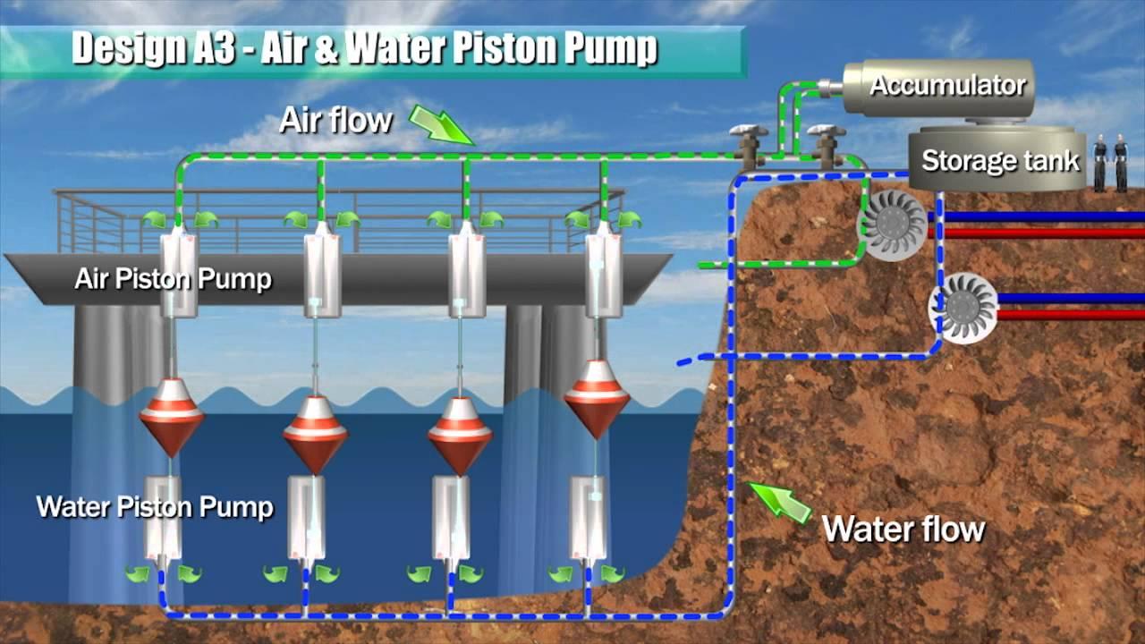 Blue Energy Ocean Power Piston Pump Amp Racks Youtube