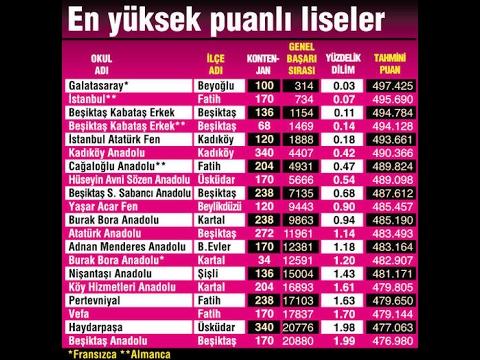 İstanbul'un En İyi 10 Lisesi & Ve En Çok Puanlı Olan Liseleri