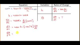 related rates problem angle of inclination of observer to an airplane