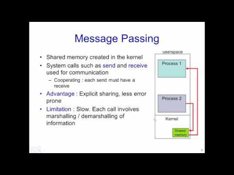 W6 L1 Inter Process Communication