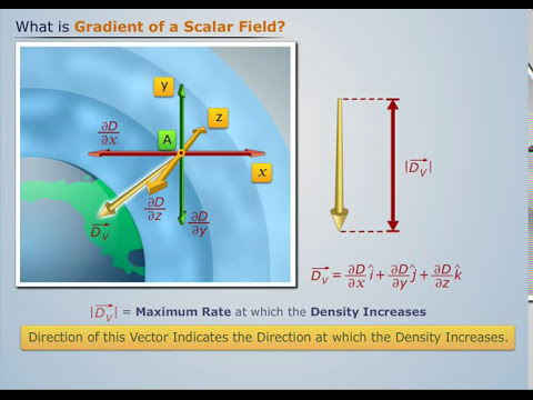 Gradient of a Scalar Field - Magic Marks