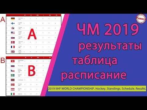 Чемпионат мира по хоккею 2019  Результаты  Расписание  Таблица   5 тур