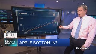 Chart master Carter Worth says Apple is the best play for a bounce