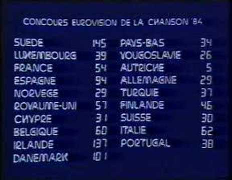 "Eurovision 1984 - Voting 4/4: ""We have our winner!"""