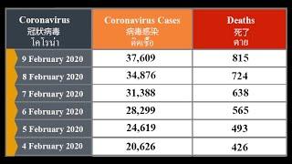 Coronavirus Update (Live) Recent Deaths Corona  冠狀病毒 コロナウイルス *ผู้เสียชีวิตล่าสุด*โคโรนา*死,Смертей