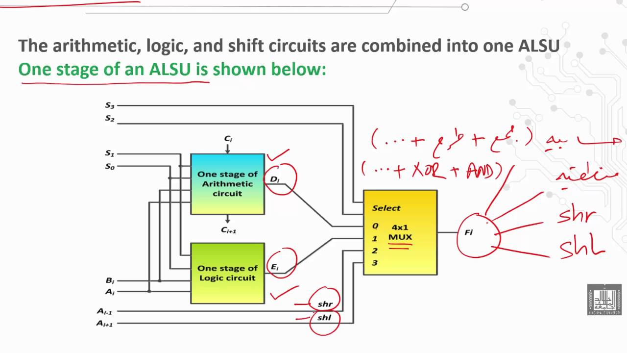 computer organization 1 c1 l16 the arithmetic logic shift unit alsu  [ 1280 x 720 Pixel ]