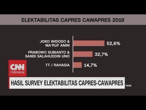 Hasil Survei Elektabilitas Capres-Cawapres