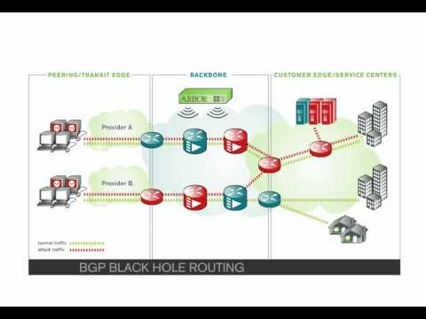 DDoS Attack Protection and Peakflow SP Threat Management