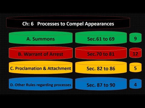 Chapter VI (Summons, Warrant, PO & other processes to compel appearance)
