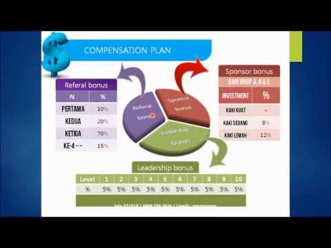 DT1010 - Bisnis Tanpa Rekrut Dapat US$ 270 - US$ 32.670 per Bulan