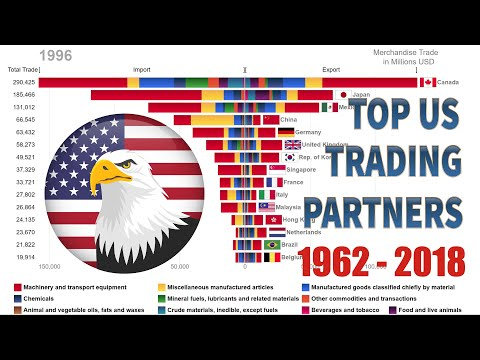 Top 15 US Trading Partners And Their Trade Composition (1962-2018)