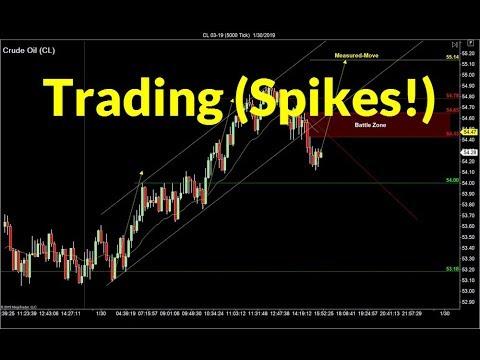 "Trading Chart ""Spikes"" | Crude Oil, Emini, Nasdaq, Gold & Euro"