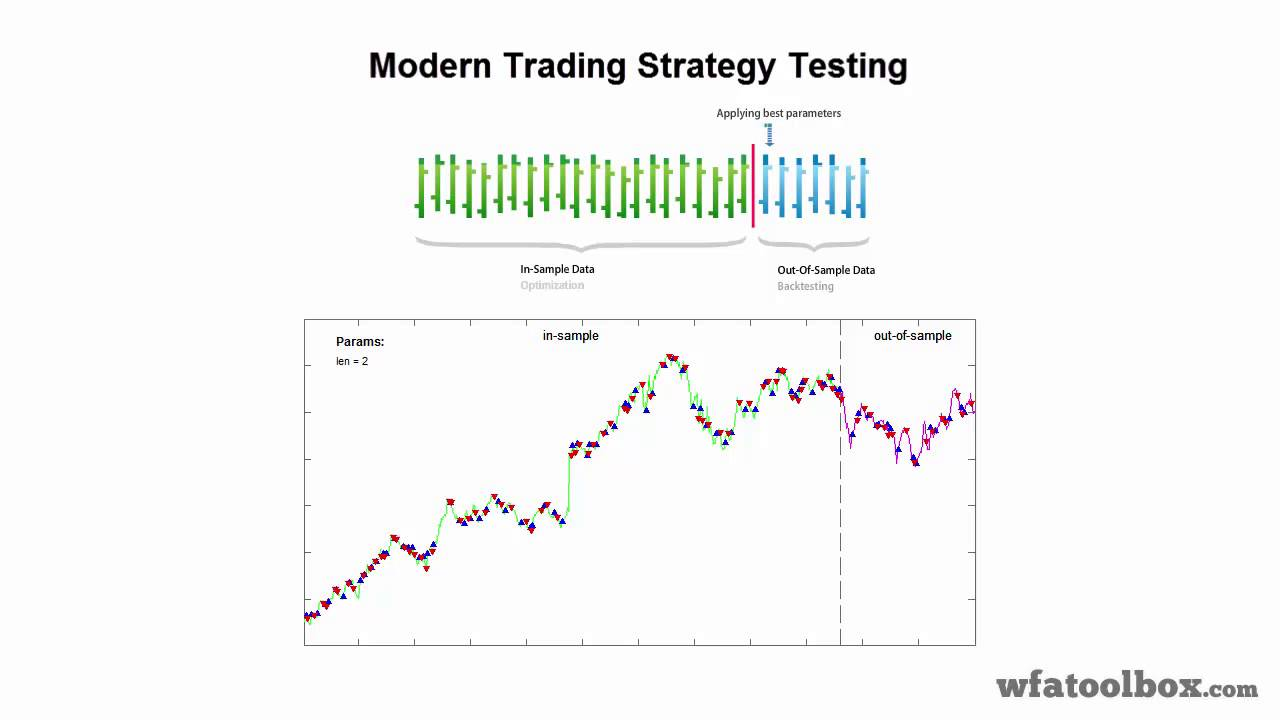 Forex forward testing forex winning signals review