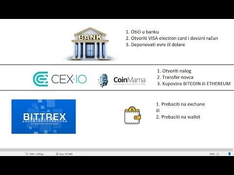 ulaganje u bitcoin u Srbijau sučelje za trgovanje kriptovalutama