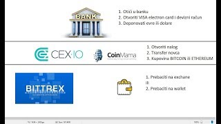 Kako kupiti bitcoin / How to buy bitcoin / Detaljno objašnjenje / CEX.IO