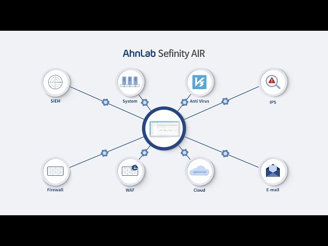 AhnLab Sefinity AIR(ENG): SOAR(Security Orchestration, Automation and Response) Platform