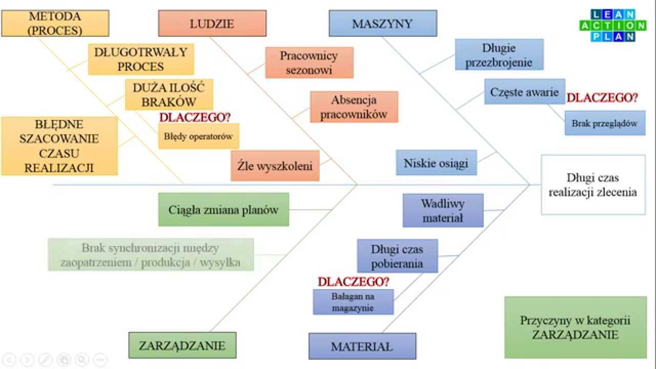 Przykład Diagramu Ishikawy Rybiej Ości Youtube