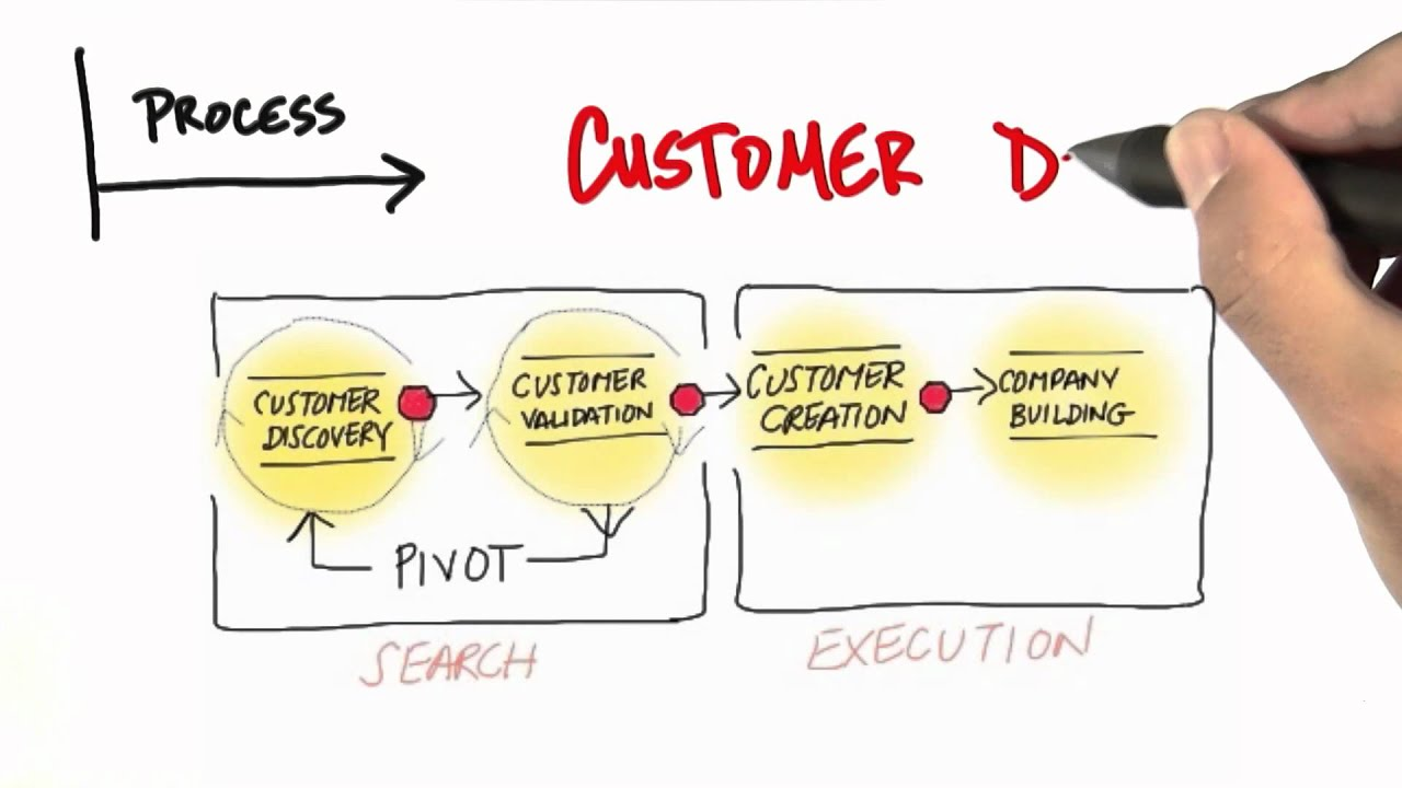 Customer vs Product Development - How to Build a Startup
