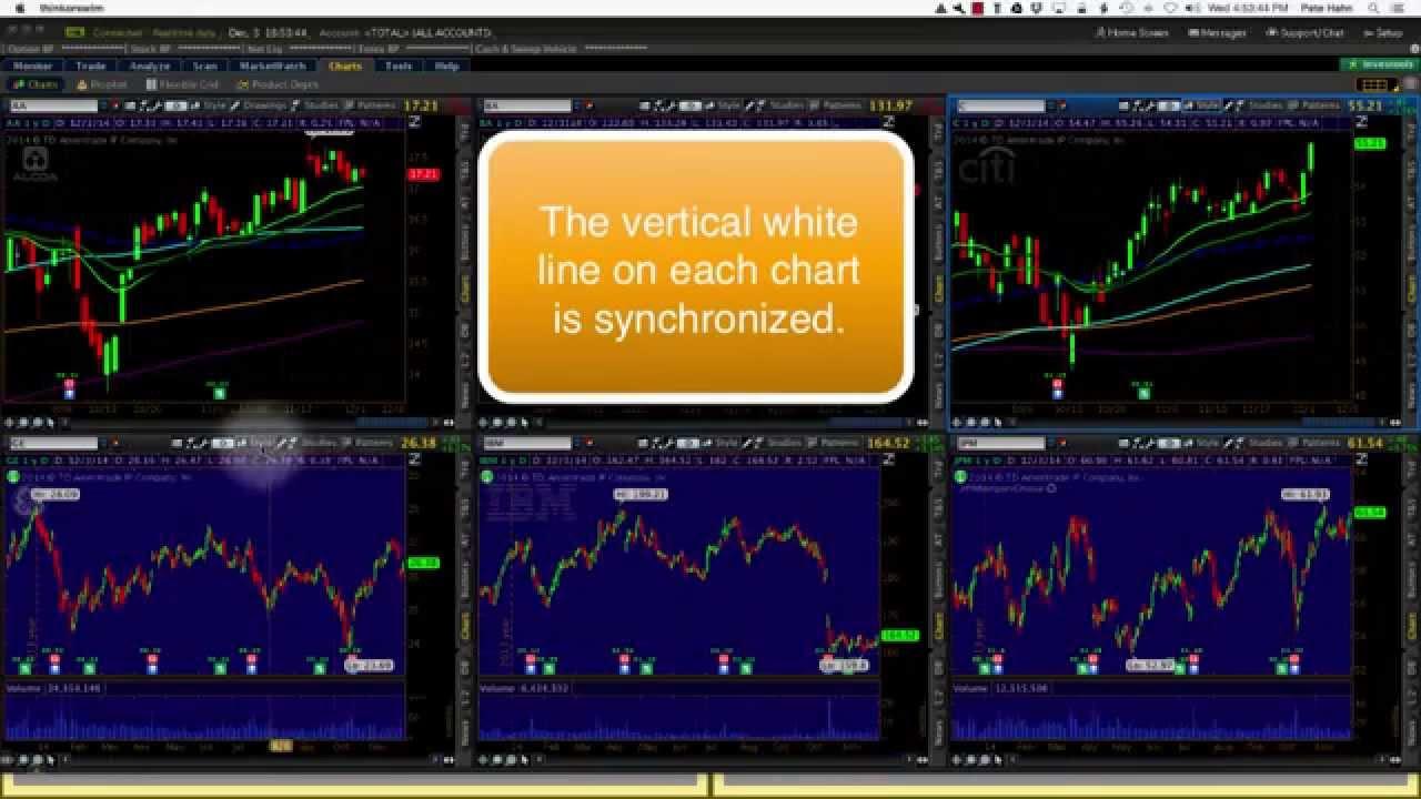 Thinkorswim Saving Chart Grid Layout - Hahn-Tech, LLC