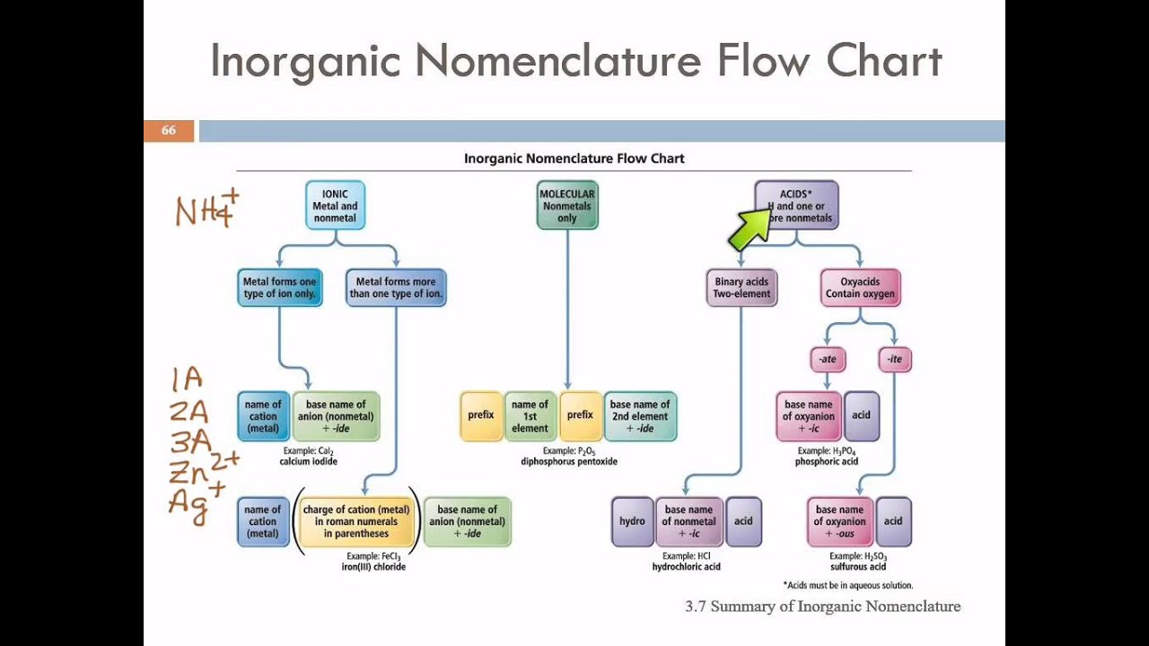 37 summary of inorganic nomenclature youtube 37 summary of inorganic nomenclature nvjuhfo Choice Image