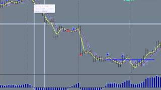 Forex Simple Strategy Part 1, Learn A Forex Simple Strategy Quickly