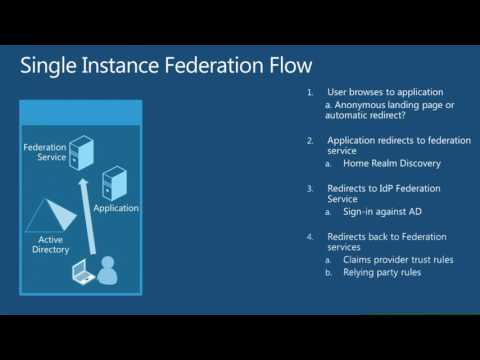 TechEd Europe 2012 Managing and Extending Active Directory Federation Services