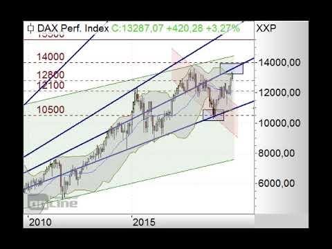 DAX scheitert erneut bei 13.300 Punkten - ING Markets Morning Call 28.11.2019