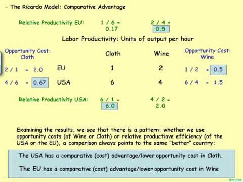 The Ricardo Model I: Comparative Advantage, Competitive Adva