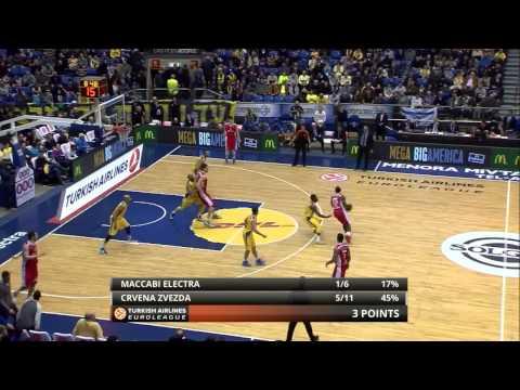 Full Game: Maccabi Electra Tel Aviv - Red Star Belgrade 78:67