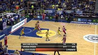 Full Game: Maccabi Electra Tel Aviv - Red Star Belgrade 78:67