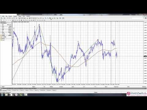 Форекс стратегия ZigZag + MA