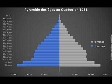 HQC4 - P7 - La modernisation du Québec et la Révolution tranquille - 3 - Accroissement naturel