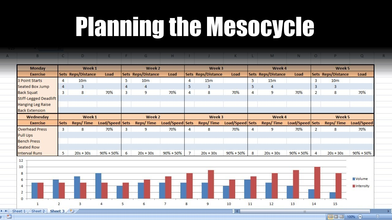 how to plan a periodized mesocycle for athletes on excel