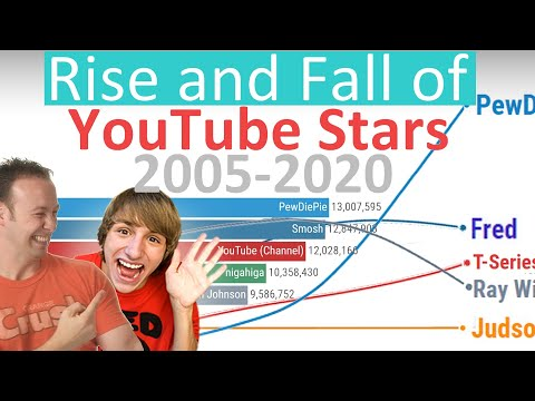 The Rise and Fall of YouTube Stars - Subscriber History