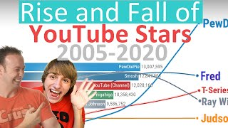 The Rise and Fall of YouTube Stars - Subscriber History (2005-2020)