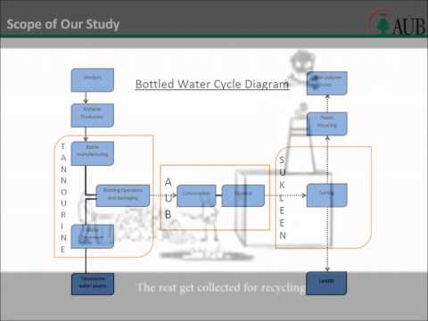 Environmental effects of bottled water essay