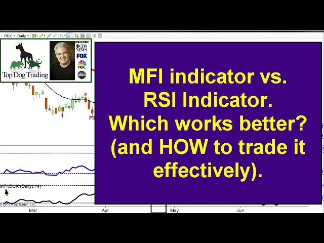 Rsi Indicator Trading Strategy Part 3 Youtube